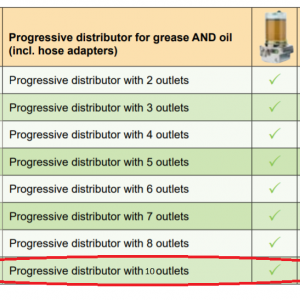 Lubricus Progressive Distributor With 10 Outlets