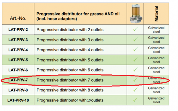Lubricus Progressive Distributor With 7 Outlets